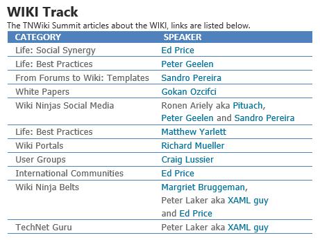 TechNet_Wiki_Track